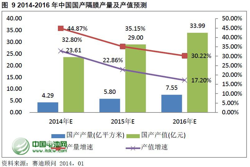 2013年中国锂电隔膜市场容量为5.38亿平方米