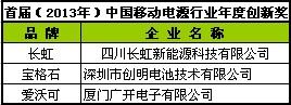 长虹新能源获首届(2013-2014)移动电源行业年度创新奖