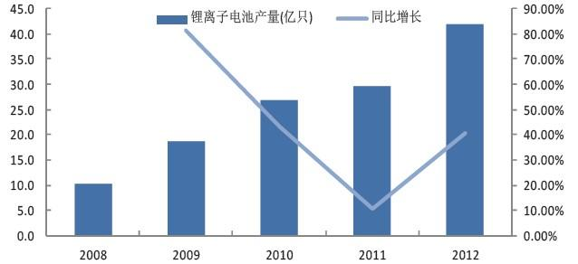 2013年我国锂离子电池行业运行情况