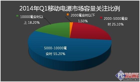 2014年第一季度中国移动电源市场分析报告