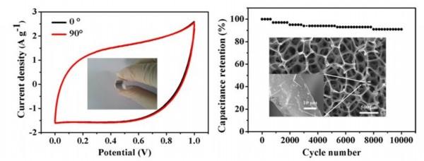 <b>上海硅酸盐所合作在超级电容器研究中取得进展</b>
