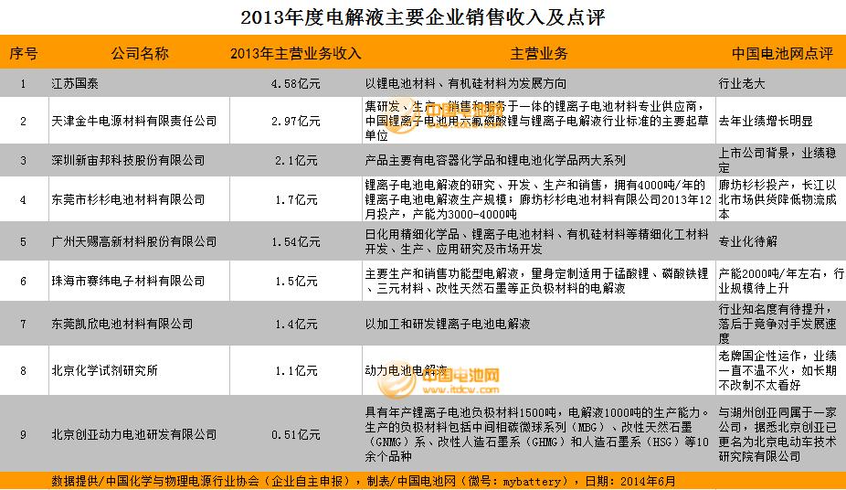 2013年度锂电池电解液主要企业销售收入及点评