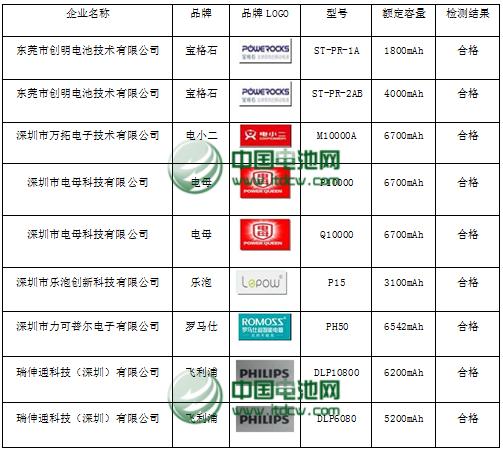刘彦龙:首批执行《USB接口类移动电源》标准型号清单