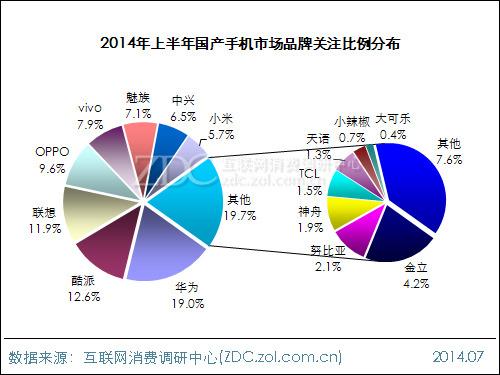 2014年上半年国产手机市场研究报告