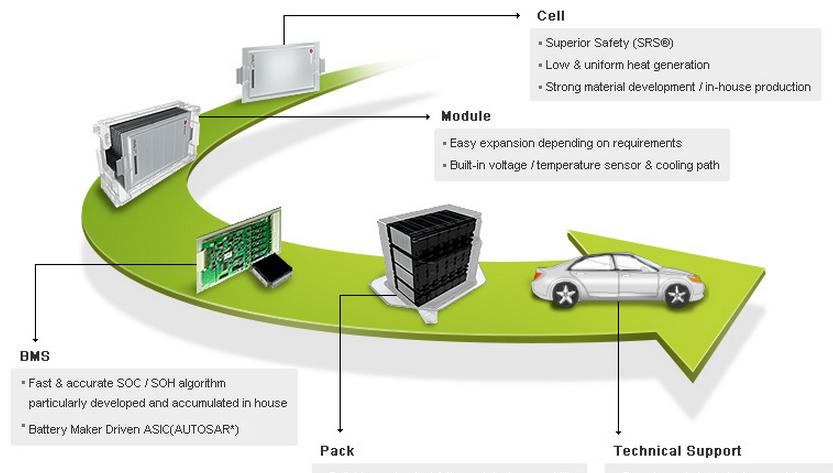 LG电动车将采用新电池技术 定价仅为Model S五成
