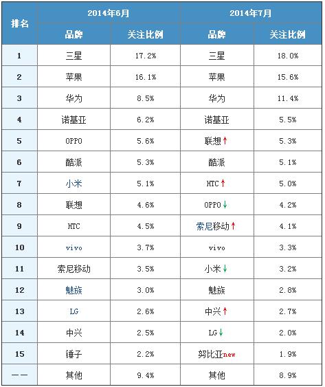 2014年7月中国智能手机市场分析报告