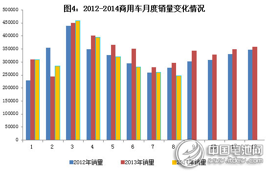 工信部:2014年1~8月汽车工业经济运行情况