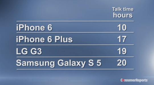 苹果iPhone 6电池不够力? 《消费者报导》 逊于三星S5、LG G3