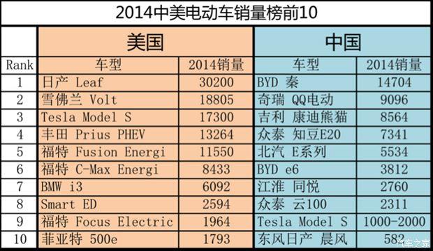 2014中美电动车销量榜对比 美国人更喜欢纯电动车