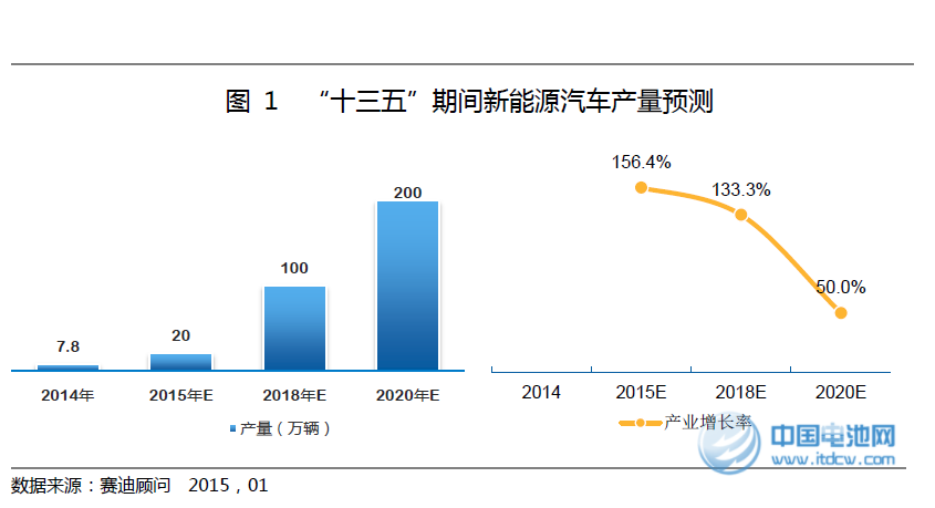 """吴辉:""""十三五""""中国新能源车产业发展趋势"""