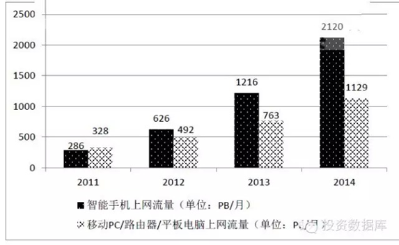 2011-2014年全球移動互聯網流量增長圖