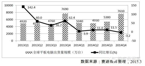 2013年-2014年全球平板電腦季度出貨量