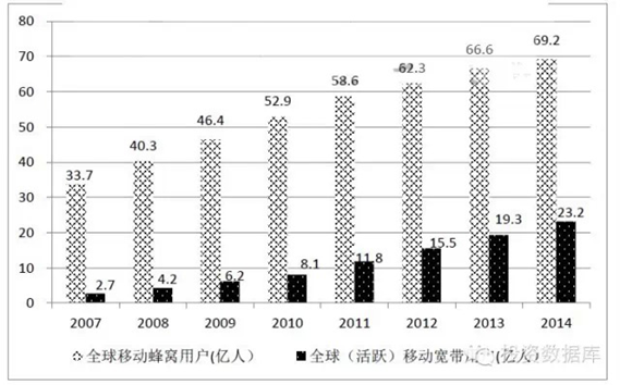 2007-2014年全球移動蜂窩用戶數和移動寬帶用戶數