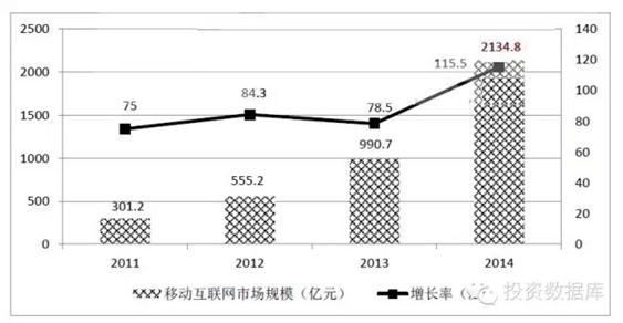 2011-2014年中國移動互聯網市場規模增長圖