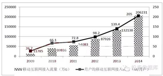 2009-2014年移動互聯網流量發展情況比較