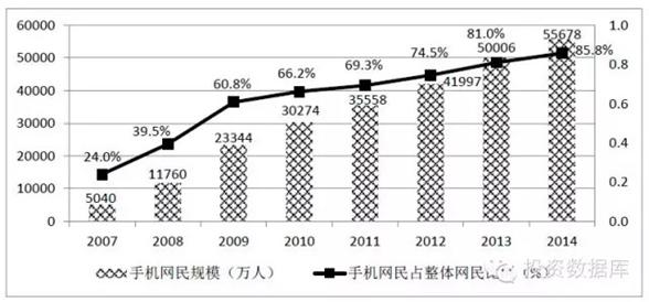 2007-2014年我國移動網民規模及其占比