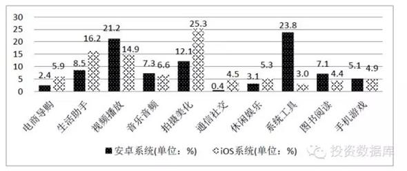 移動應用垂直分類活躍度(2014年12月31日)