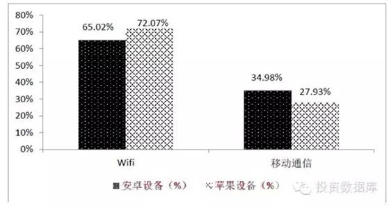 2014年12月移動設備聯網方式占比