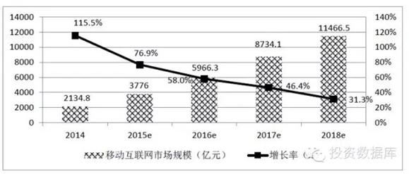 中國移動互聯網市場規模預測圖