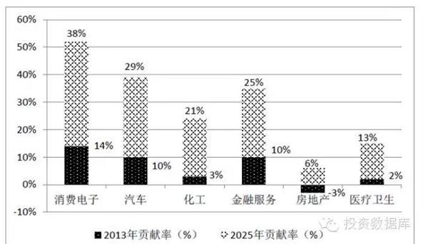 2013-2025互聯網應用對我國主要行業的貢獻率變化