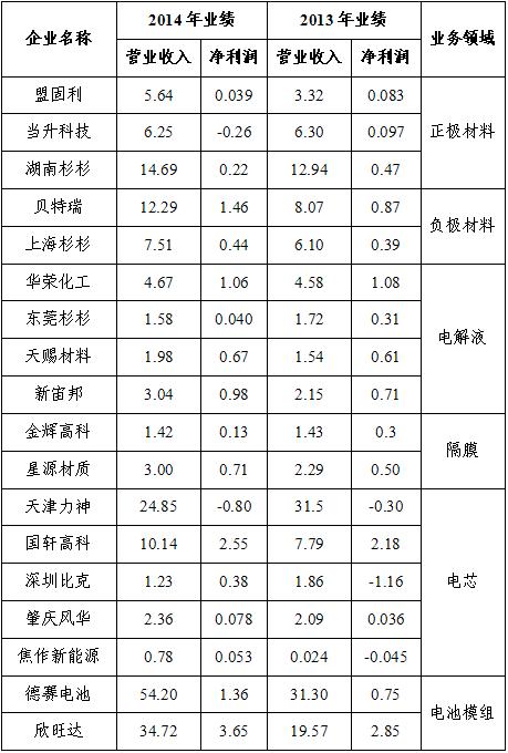 2013-2014年锂离子电池行业骨干企业经营情况(单位:亿元)