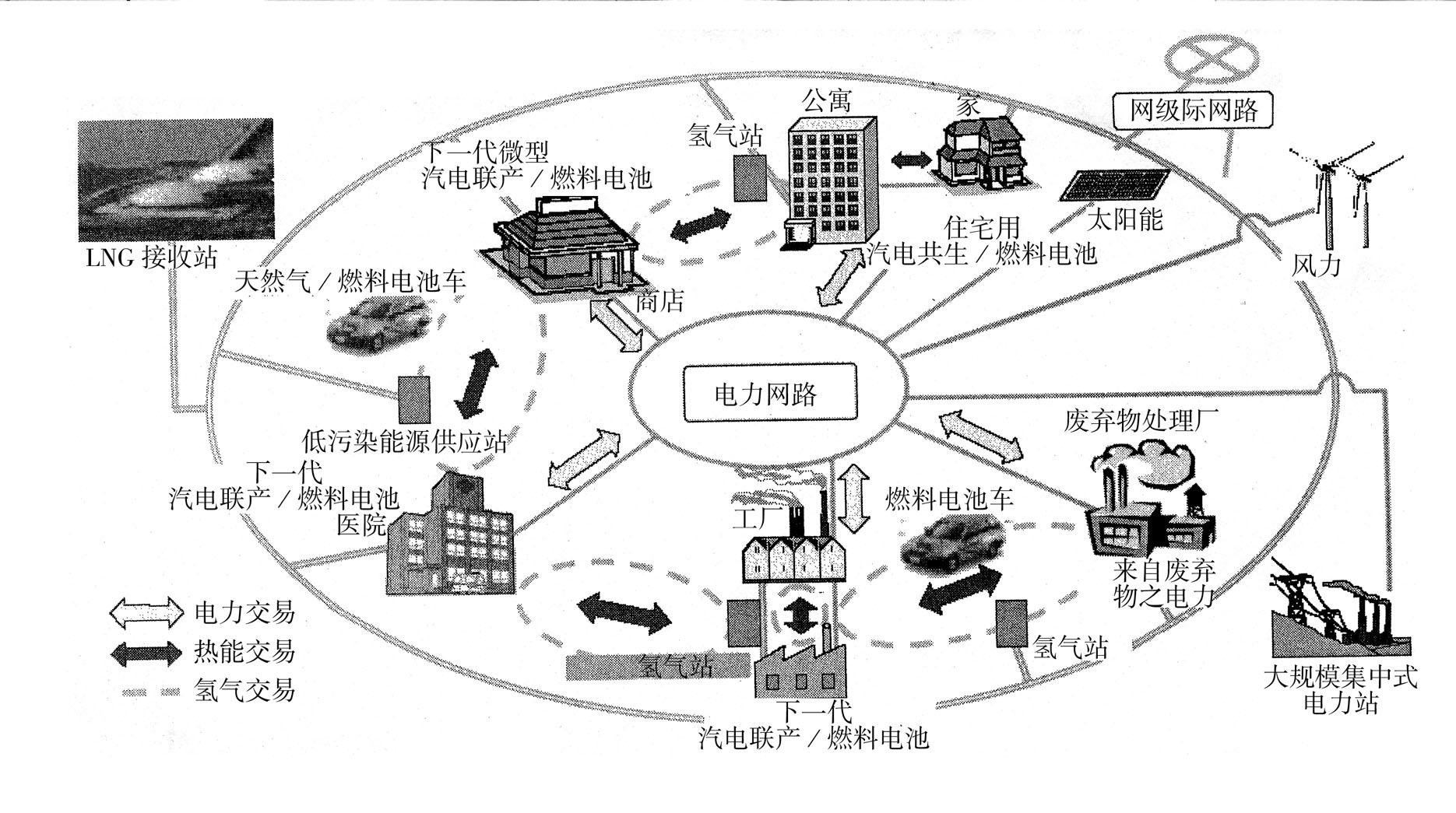被看作是能源互联网的顶层设计,其中将涉及诸多细分市场包括分布式图片