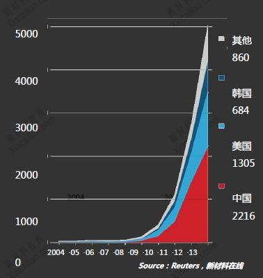 自2011年起,全球石墨烯专利申请呈爆发式增长