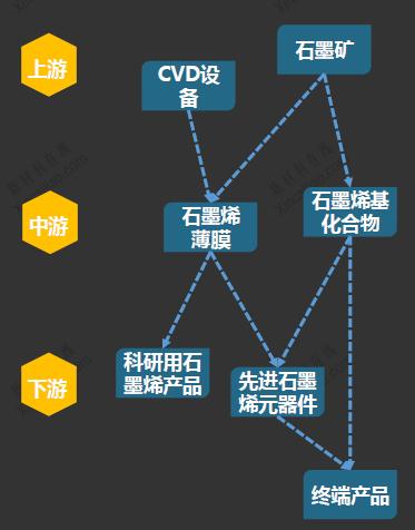 石墨烯产业链