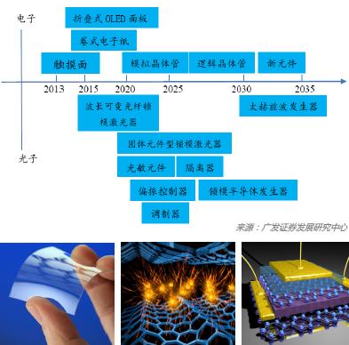 石墨烯的产业化蓝图