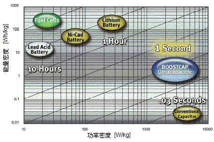 超级电容器与电池比较