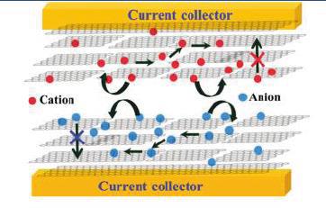 新型设计:更能有效发挥石墨烯片层的双电层作用