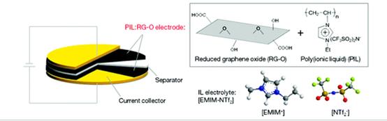 聚离子液体修饰石墨烯