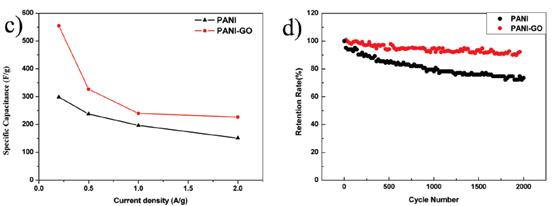 层次化聚苯胺纳米线/石墨烯