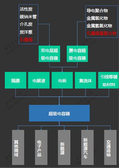 超级电容器产业链分析