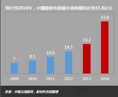 预计到2016年,中国超级电容器市场规模将达到33.8亿元