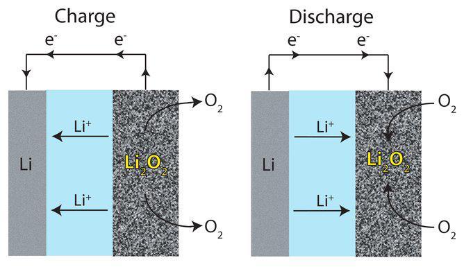 锂-空气电池使用氧气来驱动电池中的电化学反应