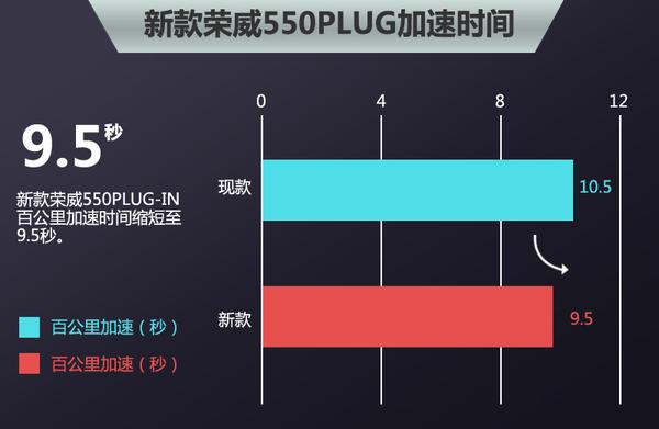 新荣威550PLUG-IN混合动力 动力升级 油耗仅1.6升