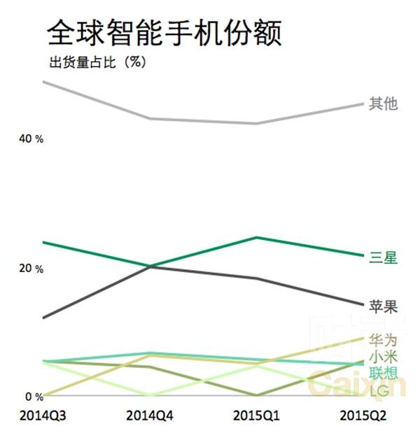 国产三星等手机苹果市占率大幅提升小米华为泰坦搞笑显卡图图片