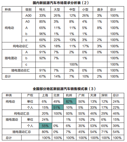 崔东树:新能源车的区域市场表现迥异