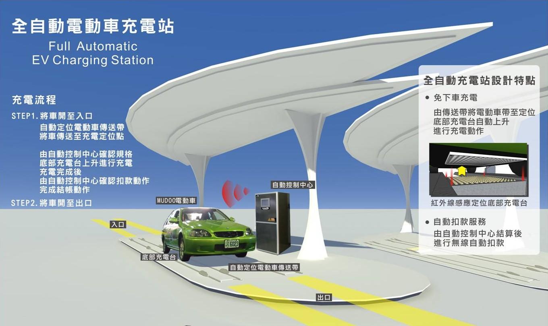 电网改造利好充电桩 电动汽车行业发展将提速