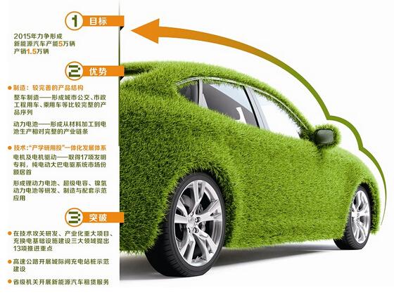四川新能源汽车形成完整产业链 水平居全国中上游