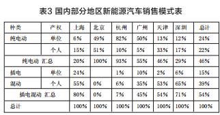 崔东树:新能源车 中国为何能超越美国