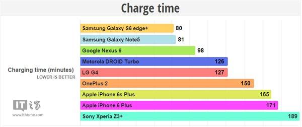 苹果iPhone6s Plus电池续航测试:好于iPhone6 Plus