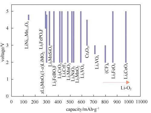 锂电池材料未来发展趋势及正极材料改性机理研究图片