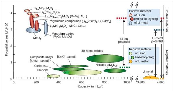 锂电池材料未来发展趋势及正极材料改性机理研究(3)图片