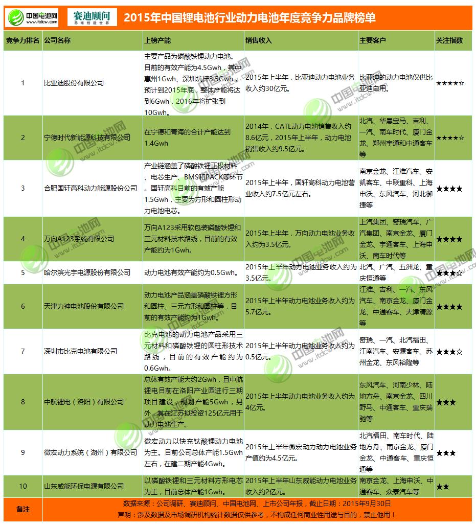 2015年中国锂电池行业动力电池年度竞争力品牌榜单