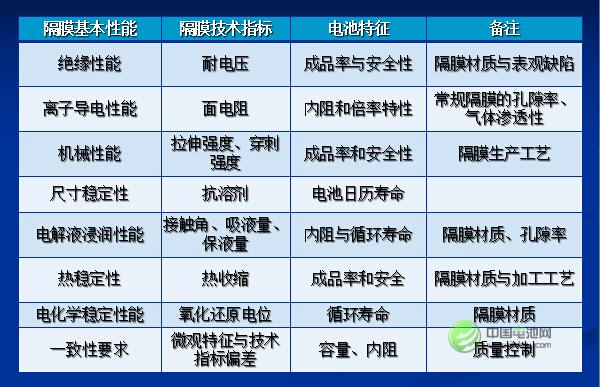 孙冬泉:2015年中国锂电隔膜市场容量达6.2亿平方米