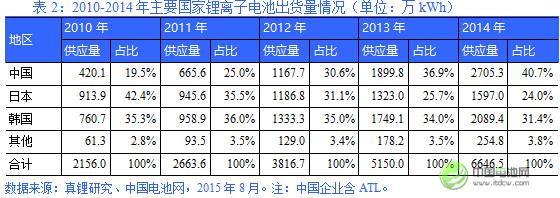 电池产业格局中,韩国企业优势日益突出