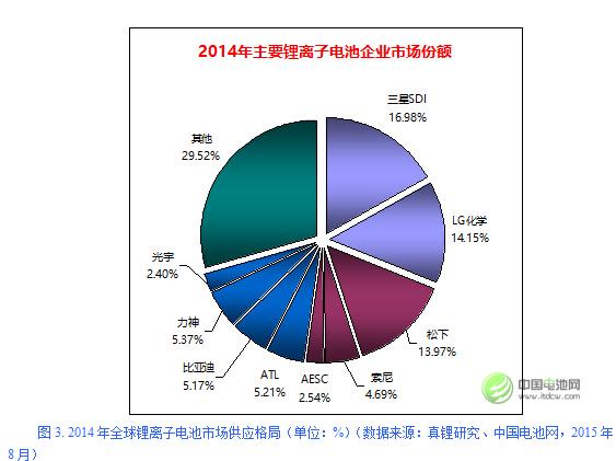 2014年全球锂离子电池市场供应格局