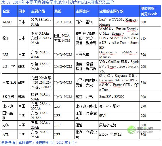2014年主要国家锂离子电池企业动力电芯应用情况及单价